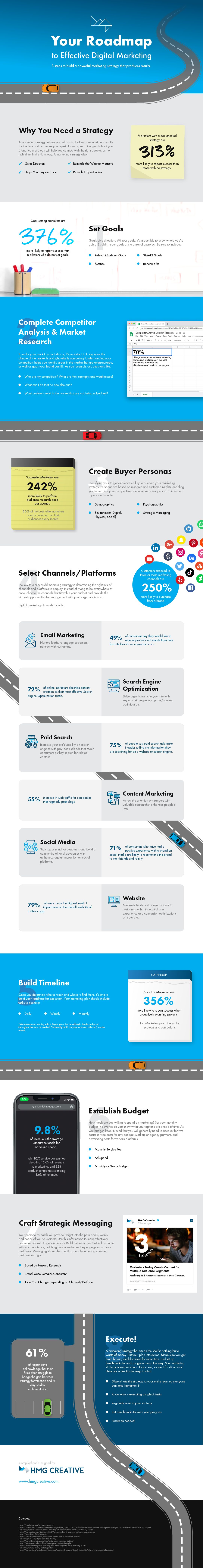 Your Roadmap to Effective Digital Marketing