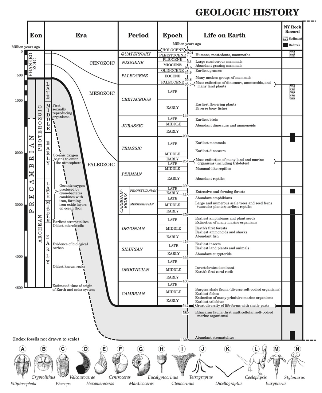 Individual Earth Science Reference Tables Images
