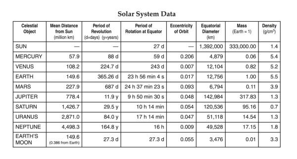 HMXEarthScience The Solar System