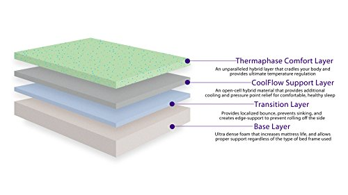 The Mattress Measuring In At 10 With Queen Has Three Main Layers And One Top Layer Hence Z3