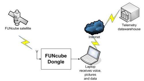 FUNcubeDongle
