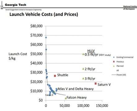 LV_costs