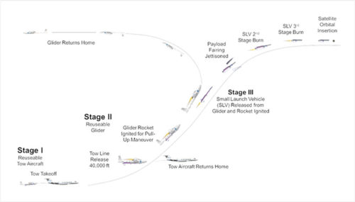 Fenis Space towed air launch scheme