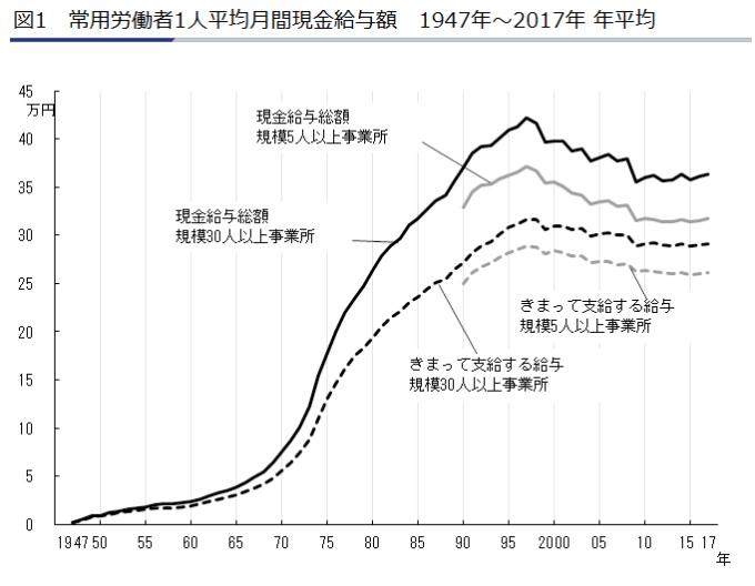 2018平均給与推移