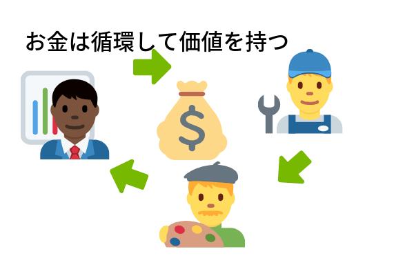 お金は循環させる細価値を持つ