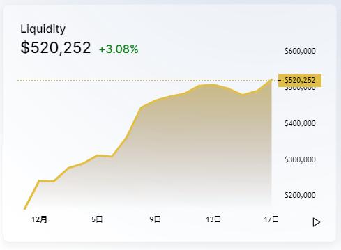 増えるチャート