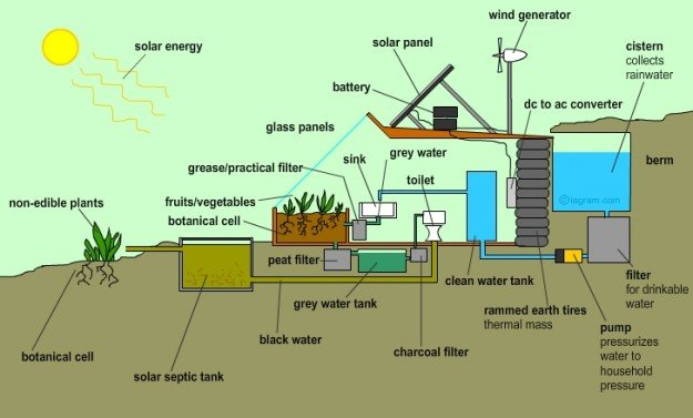 earthship water supply schematic