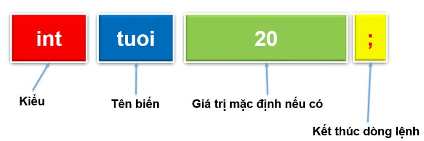 khai-bao-bien-csharp