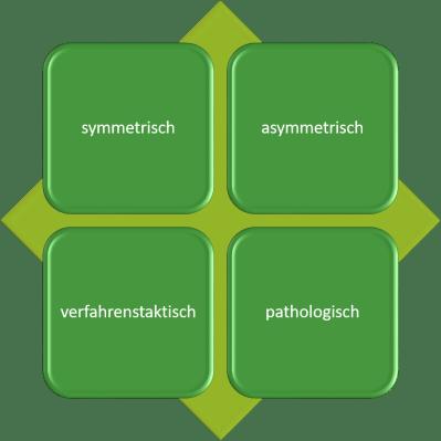 Grafik 4 Typen hochstrittiger Trennungen