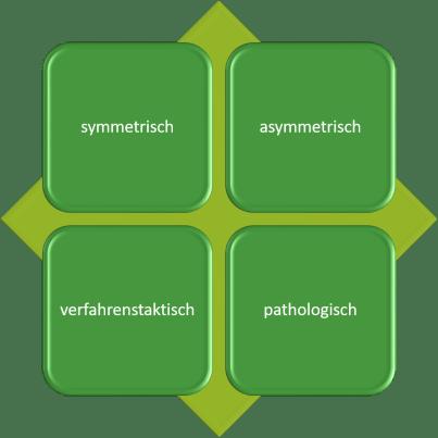 4 Typen hochstrittiger Trennungen Fachinformationen zum Thema hochstrittige Trennungen