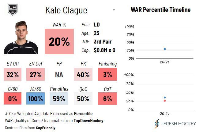 LA Kings Kale Clague