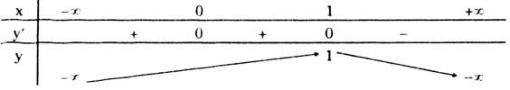 Bài Tập 4 Trang 24 SGK Giải Tích Lớp 12