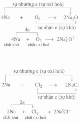 Bài 32: Phản Ứng Oxi Hóa - Khử