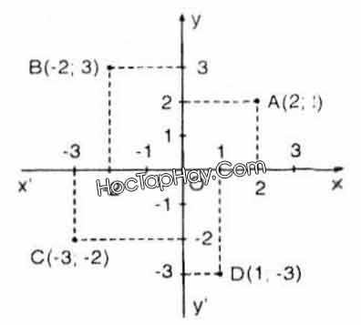 Bài 6: Mặt Phẳng Tọa Độ