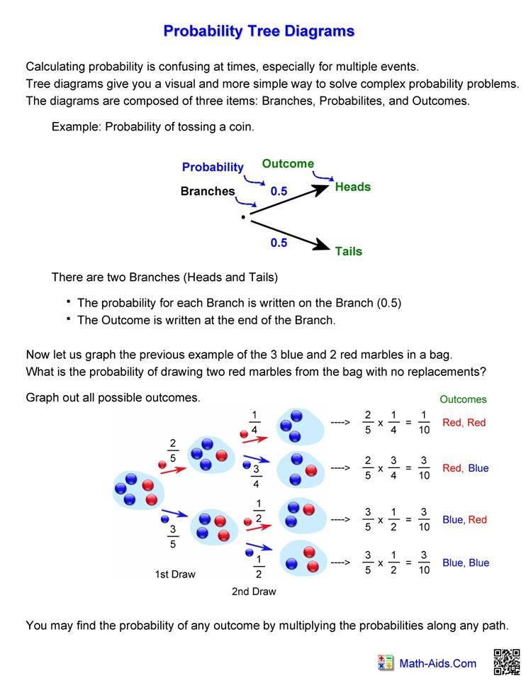 Probability Tree Diagrams  U2013 Hoeden At Home
