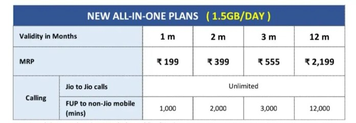 JIO new all in one plan