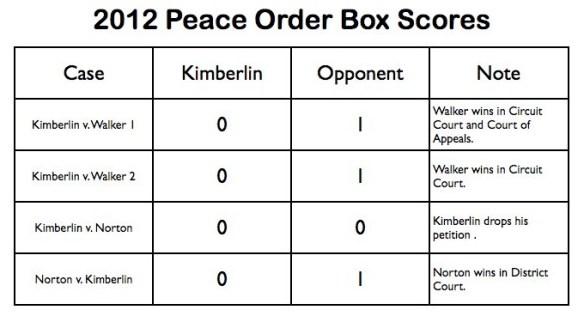 Box Score 2012