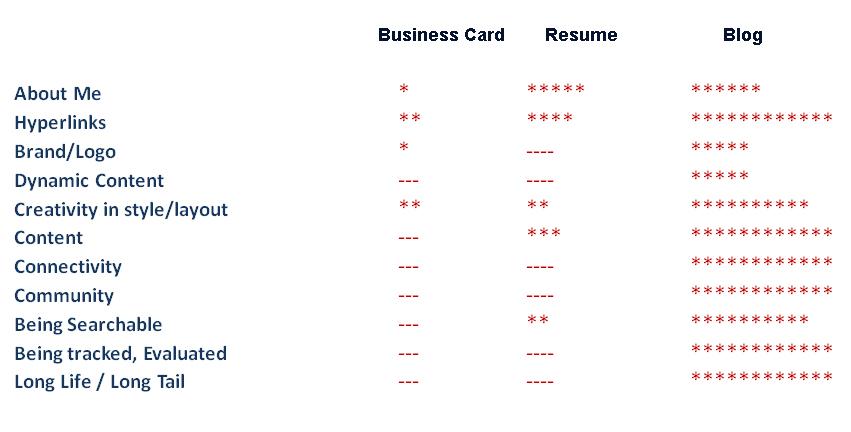 Comparison between different reputation 'tools'