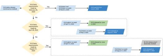 Drupal 9 release scenarios visualised