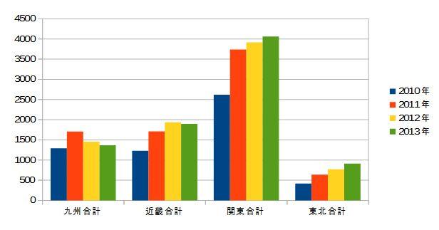 2010-2013 九州・近畿・関東・東北の甲状腺がん 年次推移(合計なし)