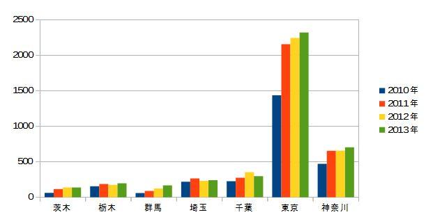 2010-2013 関東の甲状腺がん 年次推移(合計なし)