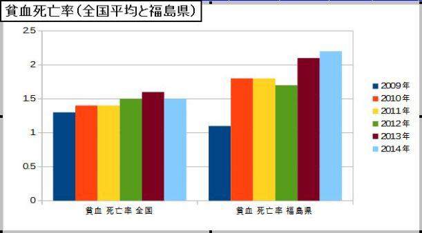 貧血死亡率(全国平均と福島県)