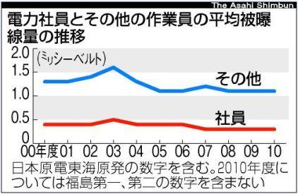電力会社とその他の作業員の平均被曝線量の推移(朝日新聞)