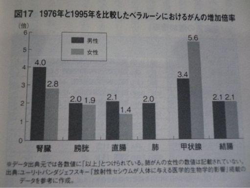 1976年と1995年を比較したベラルーシにおけるがんの増加倍率