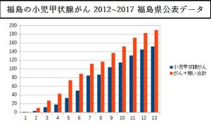 福島の小児甲状腺がん 2012-2017 福島県公表データ