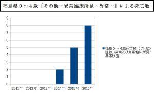 福島県0~4歳「その他…異常臨床所見・異常…」による死亡数