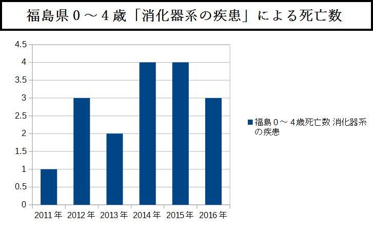 福島県0~4歳「消化器系の疾患」による死亡数