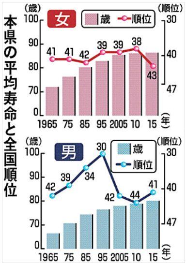 福島県の平均寿命と全国順位