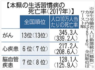 福島県の生活習慣病の死亡率(2017年)