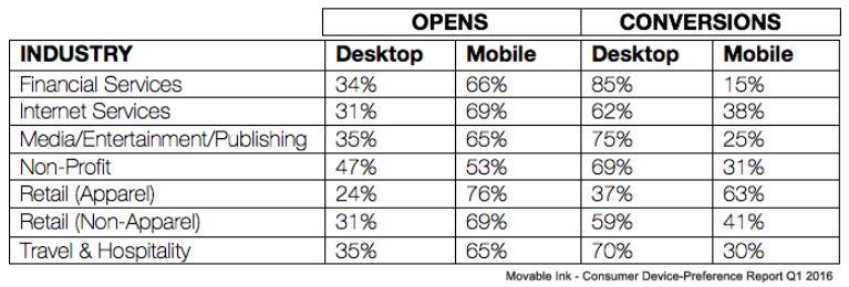 電郵行銷 手機vs電腦