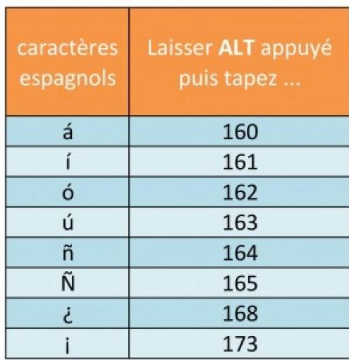 Taper les caractères espagnols
