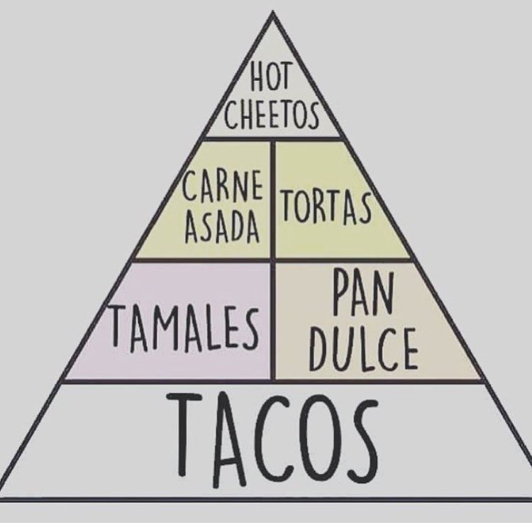mexican-food-pyramid