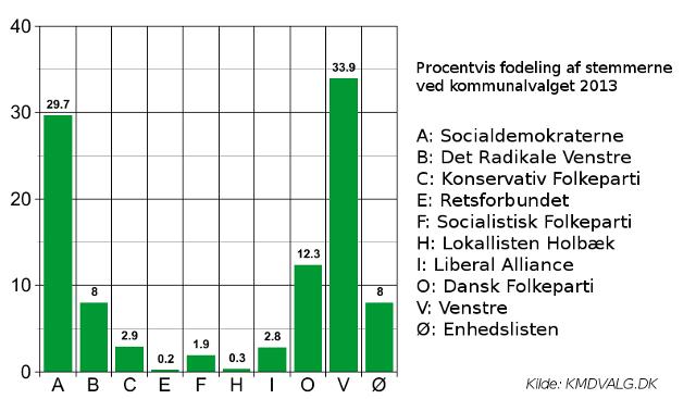 Den procentvise fordeling af stemmerne ved Kommunalvalget. Grafik: Rolf Larsen.
