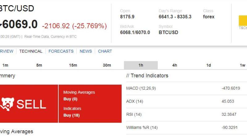 bitcoin dollárba valós
