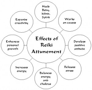 Effects of Reiki Attunement