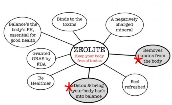 health benefits of zeolite
