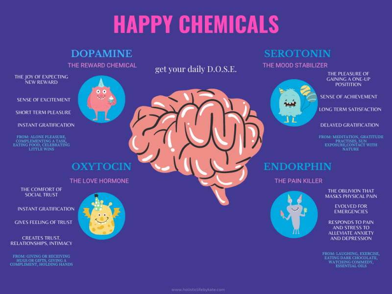 how to hack happy chemicals
