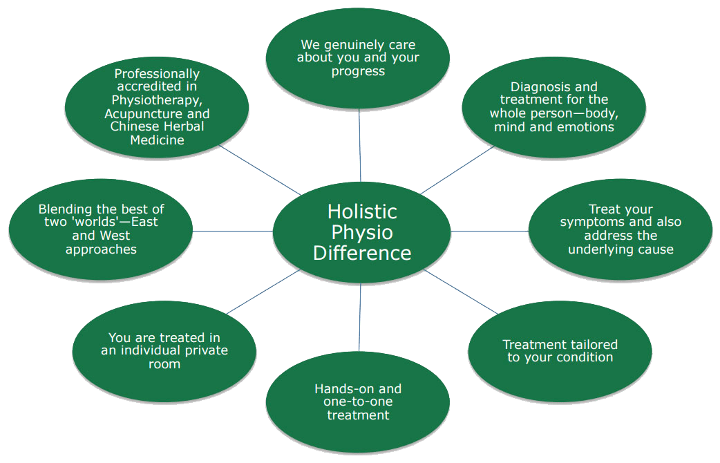 holistic-difference