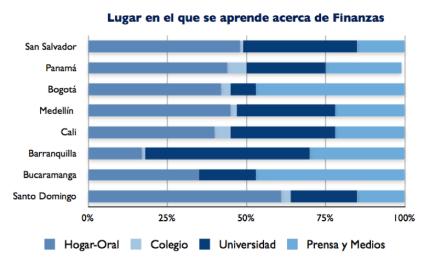 Fuente Holistics Latino América, 2013. Algunos ejemplos de espacios en los que los latinoamericanos aprenden acerca del manejo del dinero.