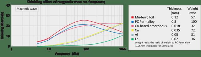 Mu-Ferro SD Shielding effect magnetic wave vs frequency