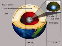 Science: Feasibility of a Nuclear Fission Reactor at the Center of the Earth