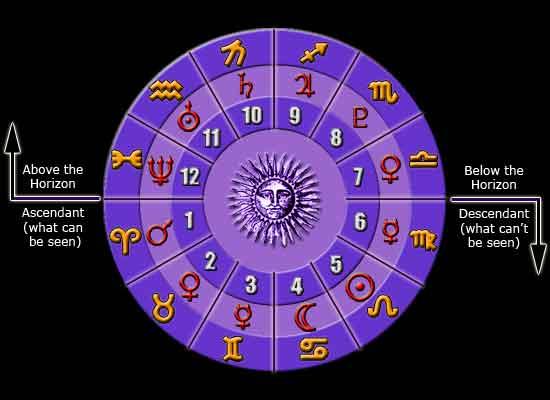 Love Horoscope Readings