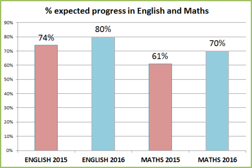 expec-progress-15-16