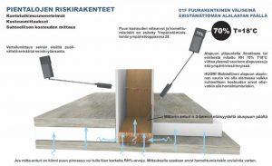 Kosteuskartoitus riskirakenne suhteelinen kosteus