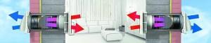 Ilmanvaihtokuntoon Northvent PRO-laitteisto 97 lämmöntalteenoton hyötysuhde Home VOC Oy