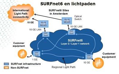 SURFnet6 met lichtpaden
